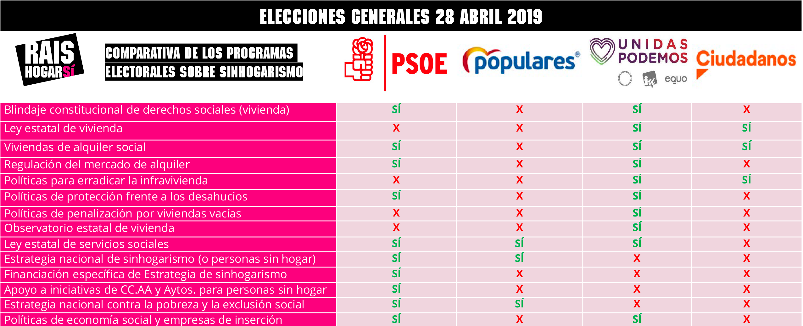 Comparativa programas electorales 28 de abril